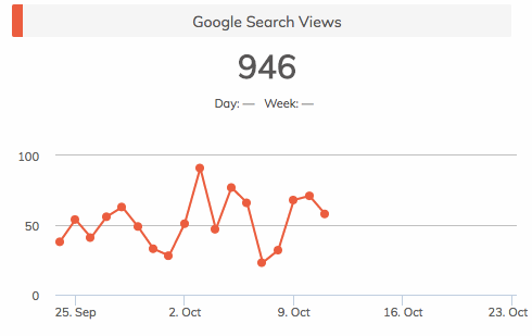 Google search views 2