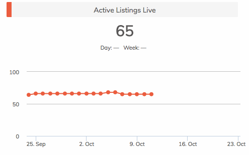 Active listings live 2