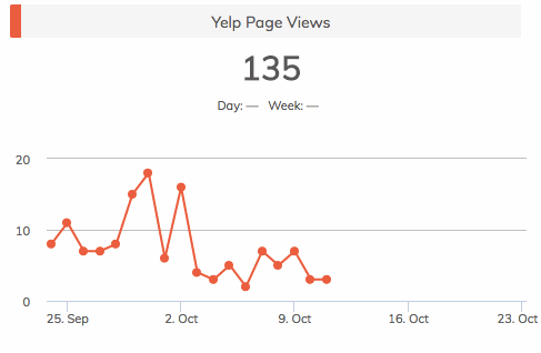 Yelp page views